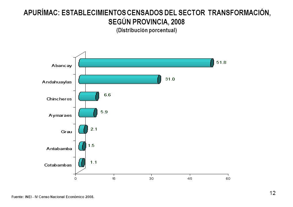 12 APURÍMAC: ESTABLECIMIENTOS CENSADOS DEL SECTOR TRANSFORMACIÓN, SEGÚN PROVINCIA, 2008 (Distribución porcentual) Fuente: INEI - IV Censo Nacional Eco