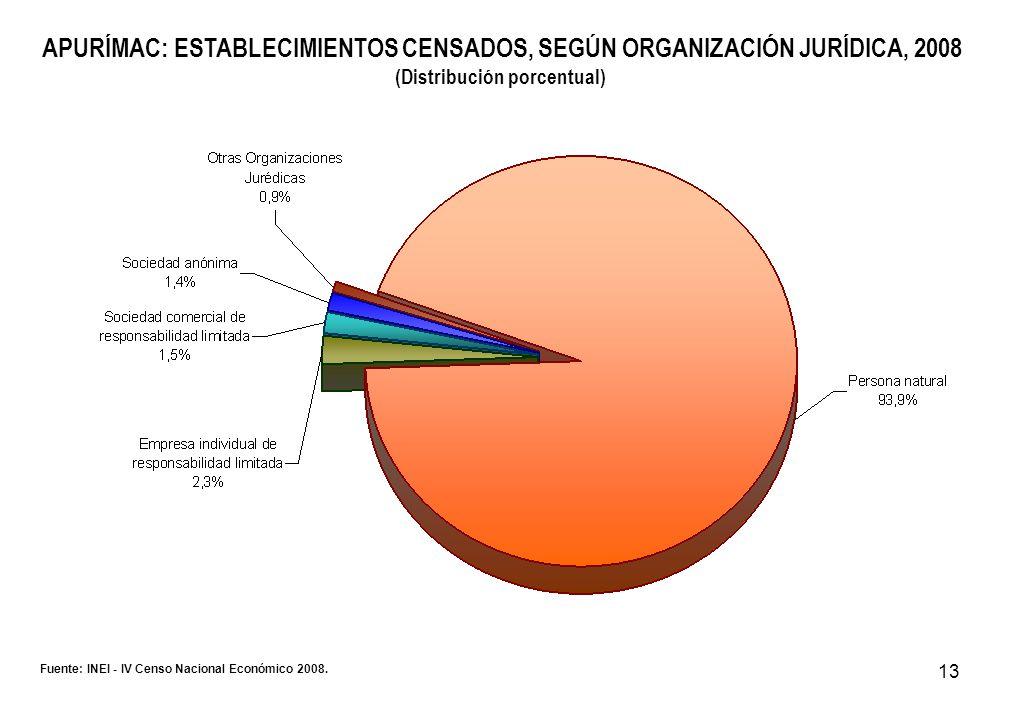 13 APURÍMAC: ESTABLECIMIENTOS CENSADOS, SEGÚN ORGANIZACIÓN JURÍDICA, 2008 (Distribución porcentual) Fuente: INEI - IV Censo Nacional Económico 2008.