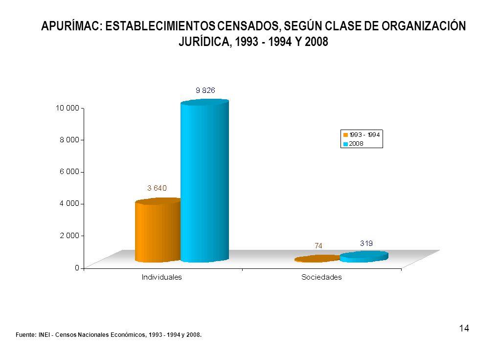 14 APURÍMAC: ESTABLECIMIENTOS CENSADOS, SEGÚN CLASE DE ORGANIZACIÓN JURÍDICA, 1993 - 1994 Y 2008 Fuente: INEI - Censos Nacionales Económicos, 1993 - 1