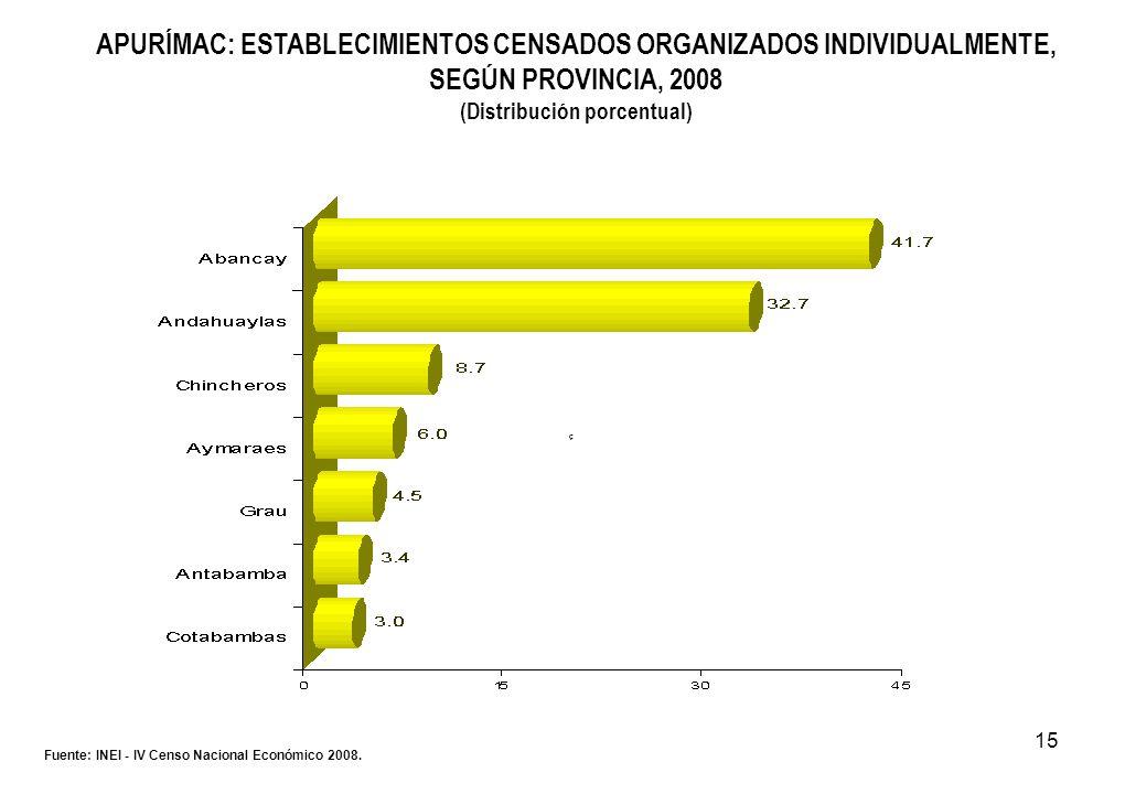 15 APURÍMAC: ESTABLECIMIENTOS CENSADOS ORGANIZADOS INDIVIDUALMENTE, SEGÚN PROVINCIA, 2008 (Distribución porcentual) Fuente: INEI - IV Censo Nacional E