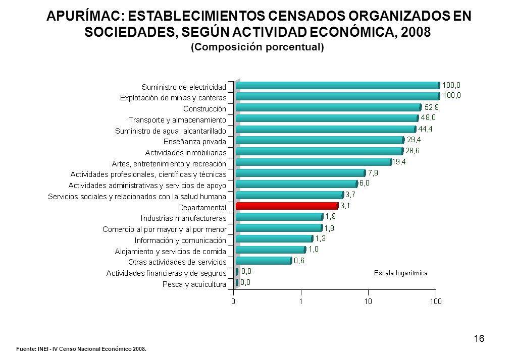 16 APURÍMAC: ESTABLECIMIENTOS CENSADOS ORGANIZADOS EN SOCIEDADES, SEGÚN ACTIVIDAD ECONÓMICA, 2008 (Composición porcentual) Fuente: INEI - IV Censo Nac