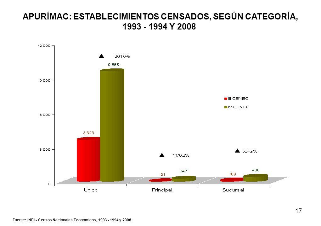 17 APURÍMAC: ESTABLECIMIENTOS CENSADOS, SEGÚN CATEGORÍA, 1993 - 1994 Y 2008 Fuente: INEI - Censos Nacionales Económicos, 1993 - 1994 y 2008.