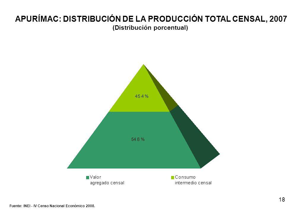 18 APURÍMAC: DISTRIBUCIÓN DE LA PRODUCCIÓN TOTAL CENSAL, 2007 (Distribución porcentual) Fuente: INEI - IV Censo Nacional Económico 2008.