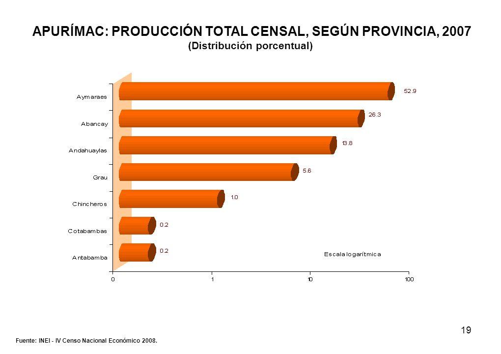 19 APURÍMAC: PRODUCCIÓN TOTAL CENSAL, SEGÚN PROVINCIA, 2007 (Distribución porcentual) Fuente: INEI - IV Censo Nacional Económico 2008.