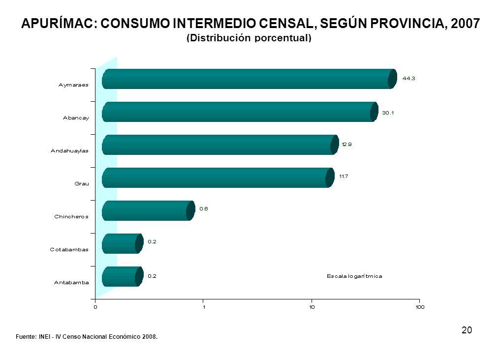 20 APURÍMAC: CONSUMO INTERMEDIO CENSAL, SEGÚN PROVINCIA, 2007 (Distribución porcentual) Fuente: INEI - IV Censo Nacional Económico 2008.