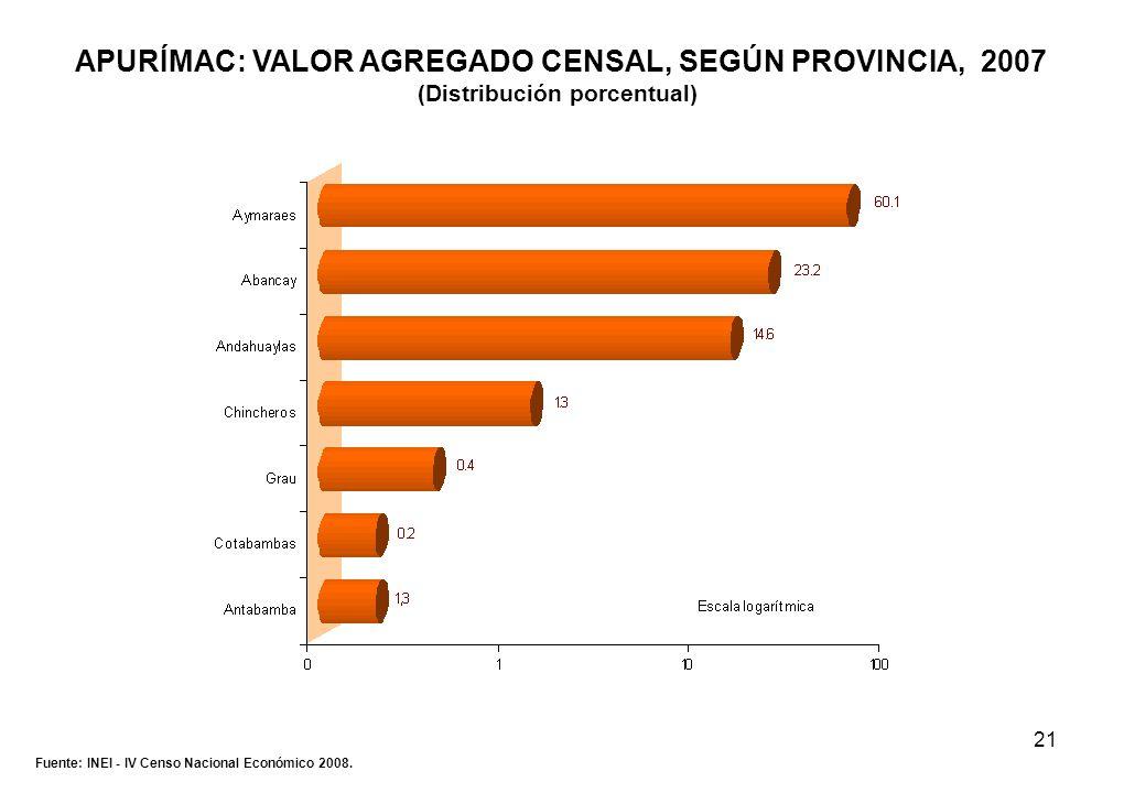 21 APURÍMAC: VALOR AGREGADO CENSAL, SEGÚN PROVINCIA, 2007 (Distribución porcentual) Fuente: INEI - IV Censo Nacional Económico 2008.