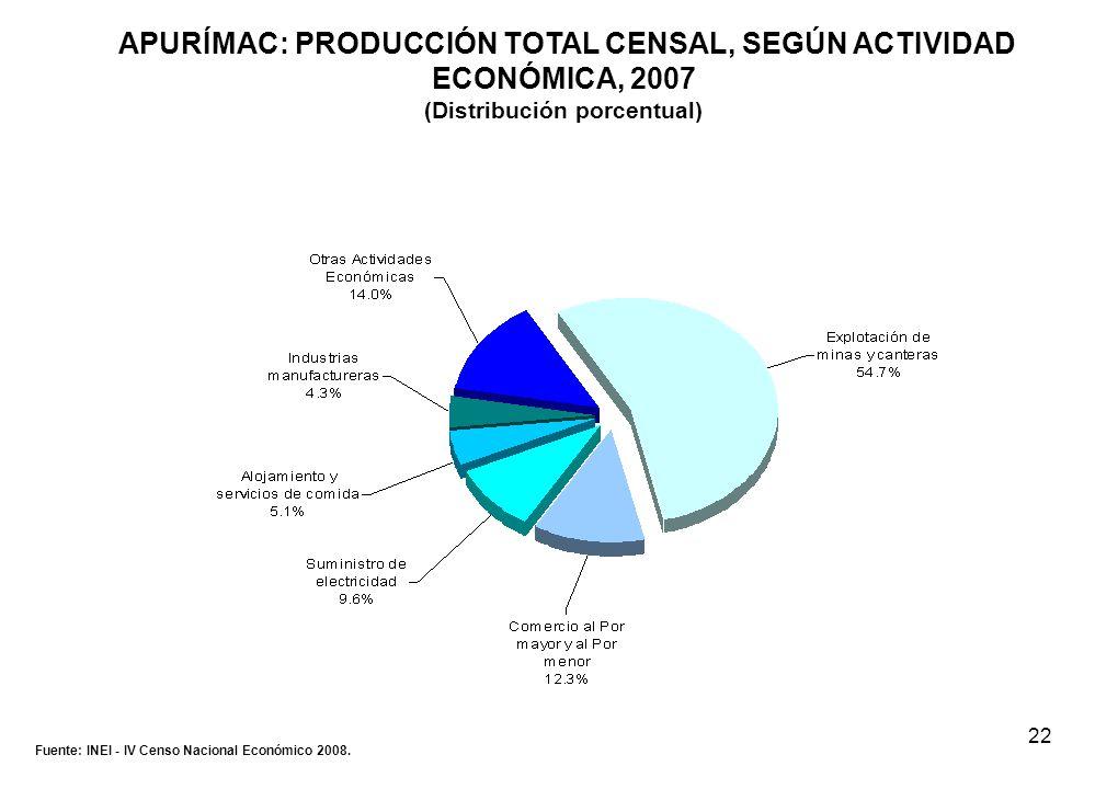 22 APURÍMAC: PRODUCCIÓN TOTAL CENSAL, SEGÚN ACTIVIDAD ECONÓMICA, 2007 (Distribución porcentual) Fuente: INEI - IV Censo Nacional Económico 2008.