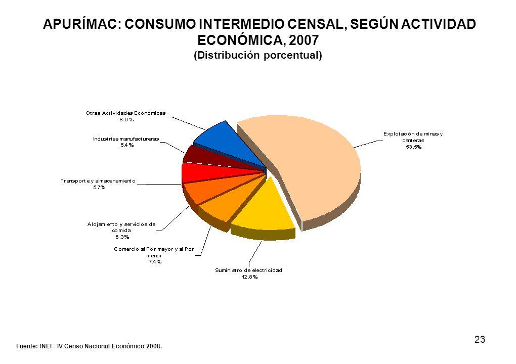 23 APURÍMAC: CONSUMO INTERMEDIO CENSAL, SEGÚN ACTIVIDAD ECONÓMICA, 2007 (Distribución porcentual) Fuente: INEI - IV Censo Nacional Económico 2008.