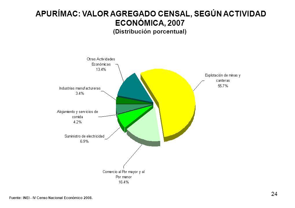 24 APURÍMAC: VALOR AGREGADO CENSAL, SEGÚN ACTIVIDAD ECONÓMICA, 2007 (Distribución porcentual) Fuente: INEI - IV Censo Nacional Económico 2008.