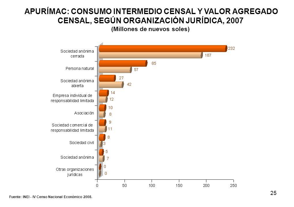 25 APURÍMAC: CONSUMO INTERMEDIO CENSAL Y VALOR AGREGADO CENSAL, SEGÚN ORGANIZACIÓN JURÍDICA, 2007 (Millones de nuevos soles) Fuente: INEI - IV Censo N