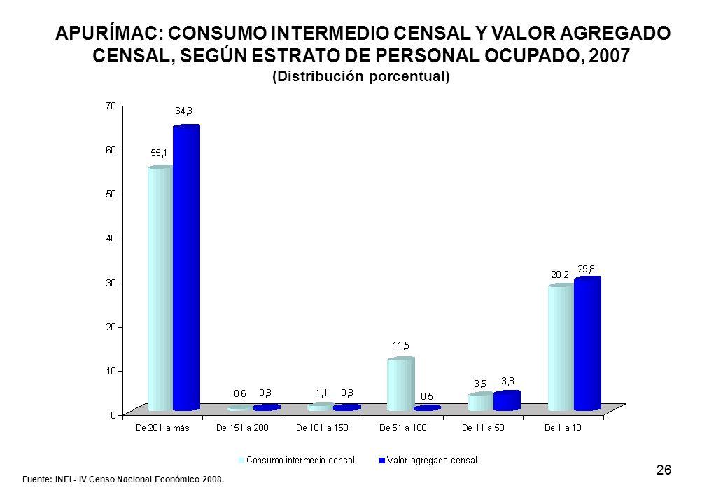 26 Fuente: INEI - IV Censo Nacional Económico 2008. APURÍMAC: CONSUMO INTERMEDIO CENSAL Y VALOR AGREGADO CENSAL, SEGÚN ESTRATO DE PERSONAL OCUPADO, 20