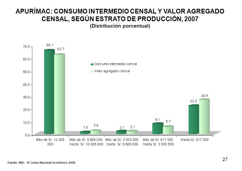 27 APURÍMAC: CONSUMO INTERMEDIO CENSAL Y VALOR AGREGADO CENSAL, SEGÚN ESTRATO DE PRODUCCIÓN, 2007 (Distribución porcentual) Fuente: INEI - IV Censo Na