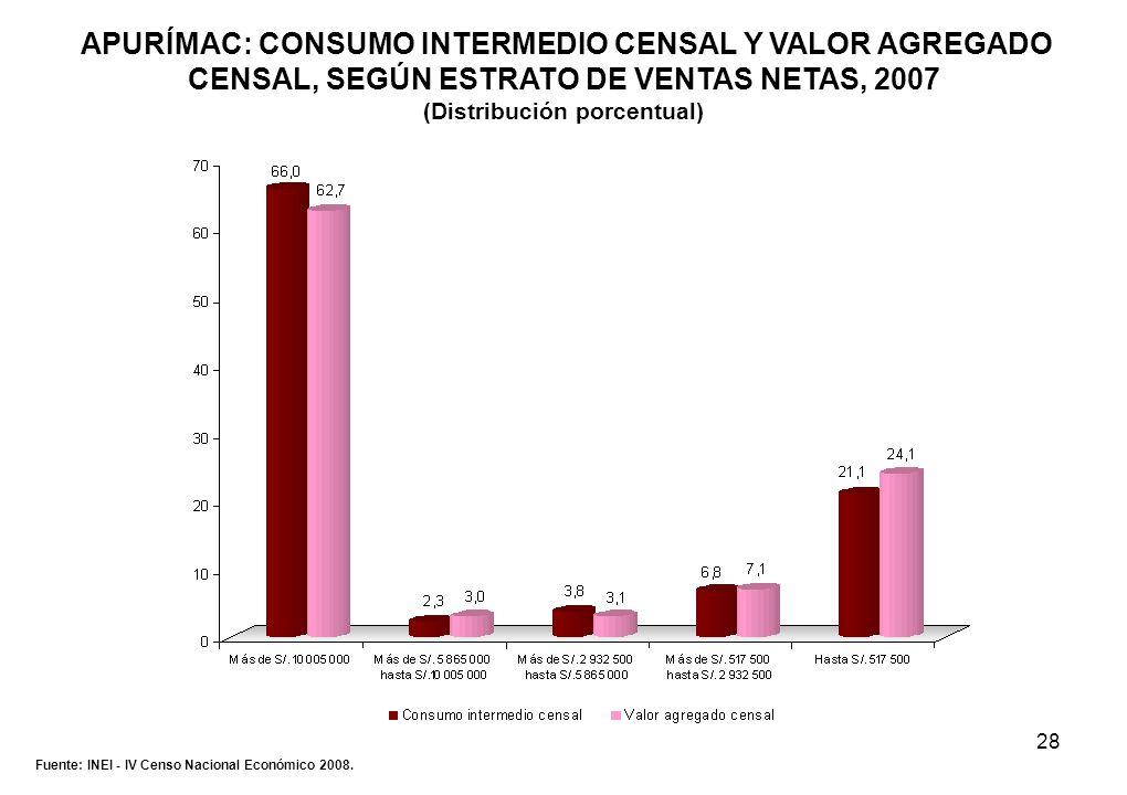 28 APURÍMAC: CONSUMO INTERMEDIO CENSAL Y VALOR AGREGADO CENSAL, SEGÚN ESTRATO DE VENTAS NETAS, 2007 (Distribución porcentual) Fuente: INEI - IV Censo
