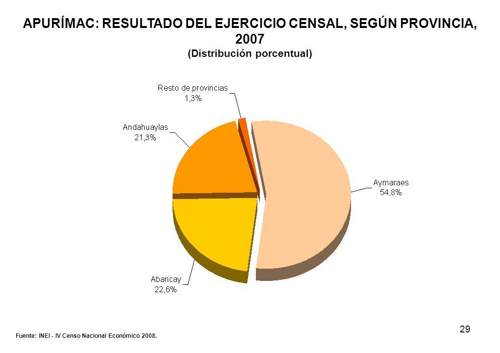 29 APURÍMAC: RESULTADO DEL EJERCICIO CENSAL, SEGÚN PROVINCIA, 2007 (Distribución porcentual) Fuente: INEI - IV Censo Nacional Económico 2008.