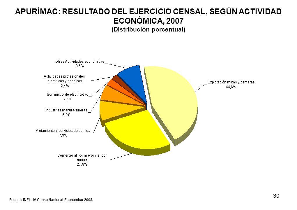 30 APURÍMAC: RESULTADO DEL EJERCICIO CENSAL, SEGÚN ACTIVIDAD ECONÓMICA, 2007 (Distribución porcentual) Fuente: INEI - IV Censo Nacional Económico 2008