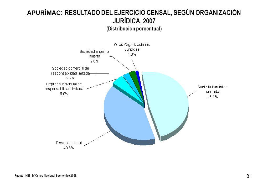 31 APURÍMAC : RESULTADO DEL EJERCICIO CENSAL, SEGÚN ORGANIZACIÓN JURÍDICA, 2007 (Distribución porcentual) Fuente: INEI - IV Censo Nacional Económico 2