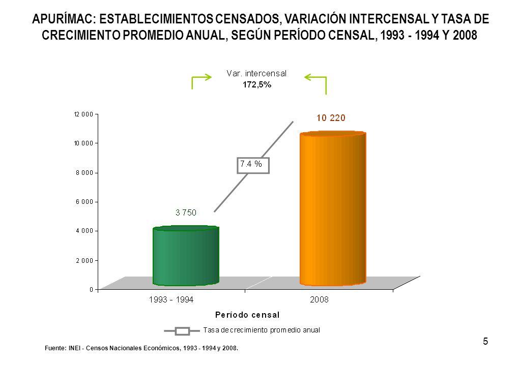 5 APURÍMAC: ESTABLECIMIENTOS CENSADOS, VARIACIÓN INTERCENSAL Y TASA DE CRECIMIENTO PROMEDIO ANUAL, SEGÚN PERÍODO CENSAL, 1993 - 1994 Y 2008 Fuente: IN