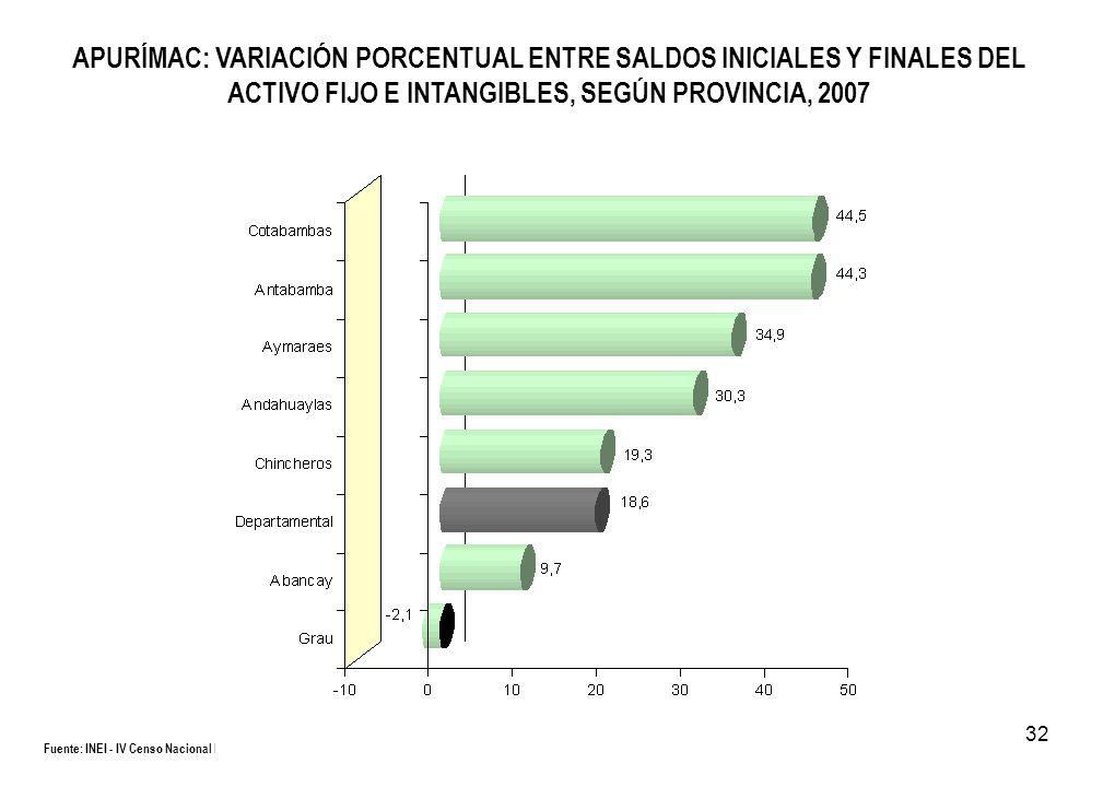 32 APURÍMAC: VARIACIÓN PORCENTUAL ENTRE SALDOS INICIALES Y FINALES DEL ACTIVO FIJO E INTANGIBLES, SEGÚN PROVINCIA, 2007 Fuente: INEI - IV Censo Nacion