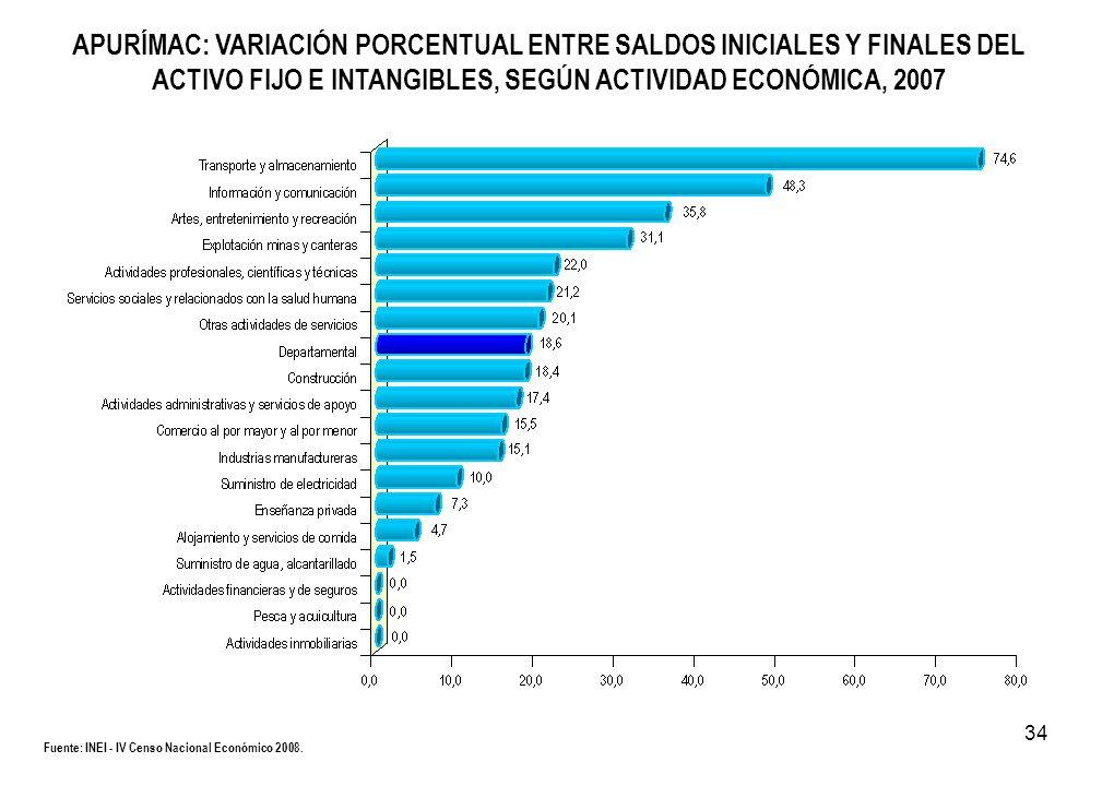 34 Fuente: INEI - IV Censo Nacional Económico 2008. APURÍMAC: VARIACIÓN PORCENTUAL ENTRE SALDOS INICIALES Y FINALES DEL ACTIVO FIJO E INTANGIBLES, SEG