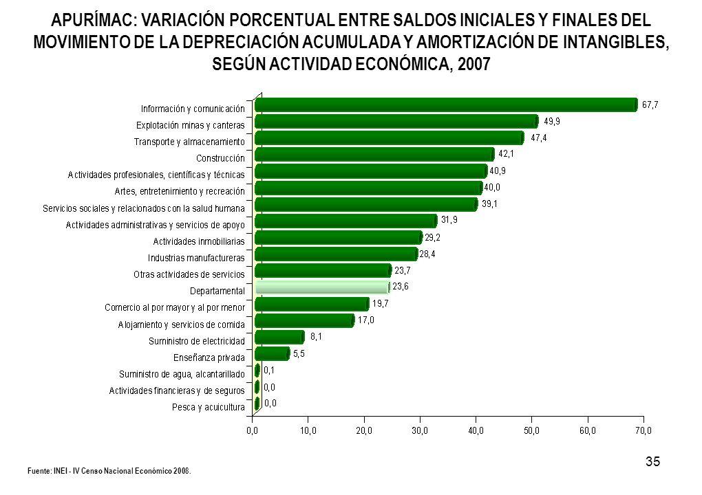 35 Fuente: INEI - IV Censo Nacional Económico 2008. APURÍMAC: VARIACIÓN PORCENTUAL ENTRE SALDOS INICIALES Y FINALES DEL MOVIMIENTO DE LA DEPRECIACIÓN