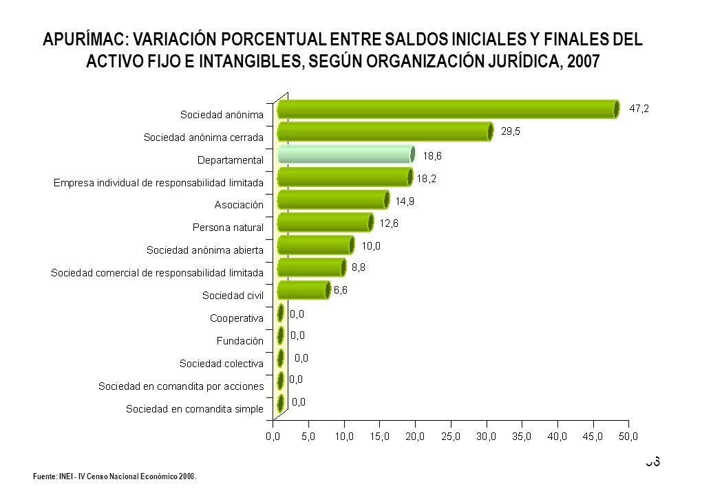 36 Fuente: INEI - IV Censo Nacional Económico 2008. APURÍMAC: VARIACIÓN PORCENTUAL ENTRE SALDOS INICIALES Y FINALES DEL ACTIVO FIJO E INTANGIBLES, SEG