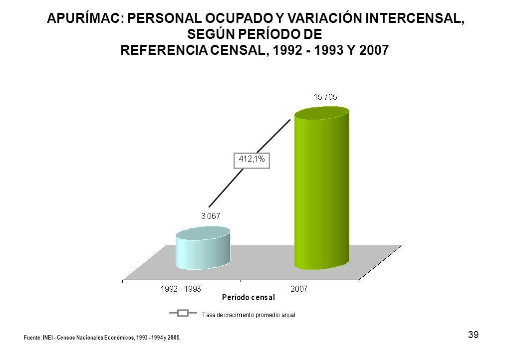 39 APURÍMAC: PERSONAL OCUPADO Y VARIACIÓN INTERCENSAL, SEGÚN PERÍODO DE REFERENCIA CENSAL, 1992 - 1993 Y 2007 Fuente: INEI - Censos Nacionales Económi