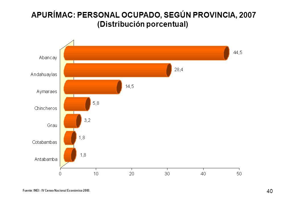 40 APURÍMAC: PERSONAL OCUPADO, SEGÚN PROVINCIA, 2007 (Distribución porcentual) Fuente: INEI - IV Censo Nacional Económico 2008.