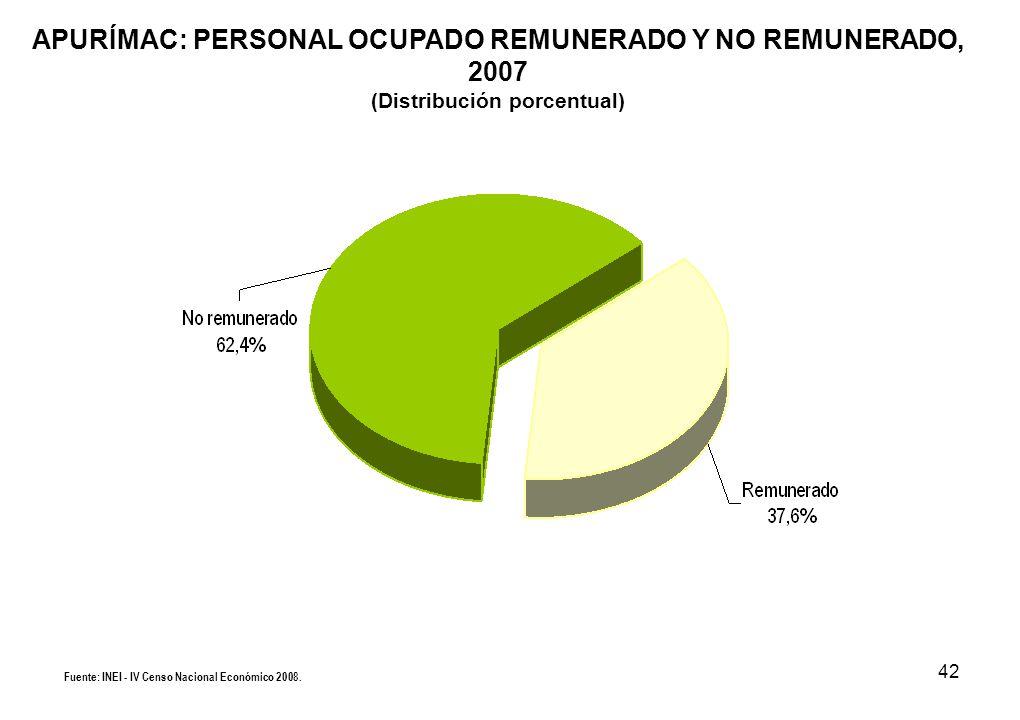 42 APURÍMAC: PERSONAL OCUPADO REMUNERADO Y NO REMUNERADO, 2007 (Distribución porcentual) Fuente: INEI - IV Censo Nacional Económico 2008.