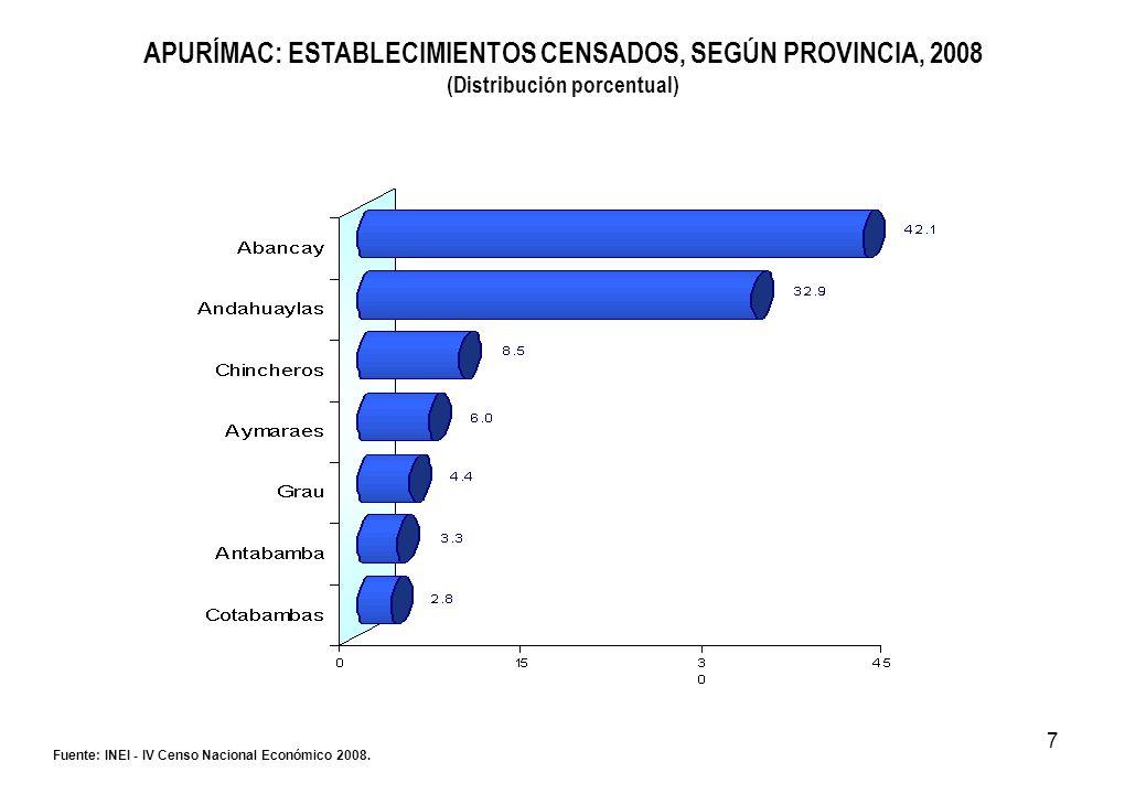 7 APURÍMAC: ESTABLECIMIENTOS CENSADOS, SEGÚN PROVINCIA, 2008 (Distribución porcentual) Fuente: INEI - IV Censo Nacional Económico 2008.