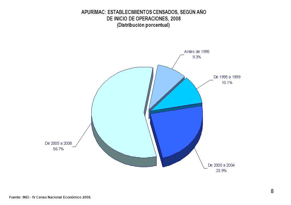 8 APURÍMAC: ESTABLECIMIENTOS CENSADOS, SEGÚN AÑO DE INICIO DE OPERACIONES, 2008 (Distribución porcentual) Fuente: INEI - IV Censo Nacional Económico 2