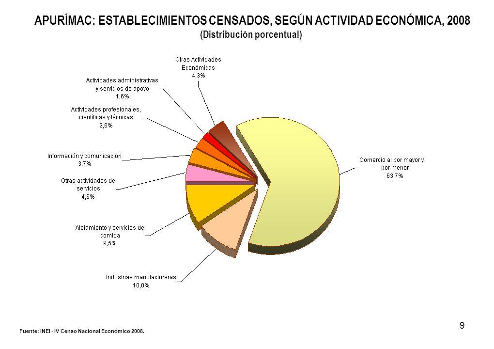 9 APURÍMAC: ESTABLECIMIENTOS CENSADOS, SEGÚN ACTIVIDAD ECONÓMICA, 2008 (Distribución porcentual) Fuente: INEI - IV Censo Nacional Económico 2008.