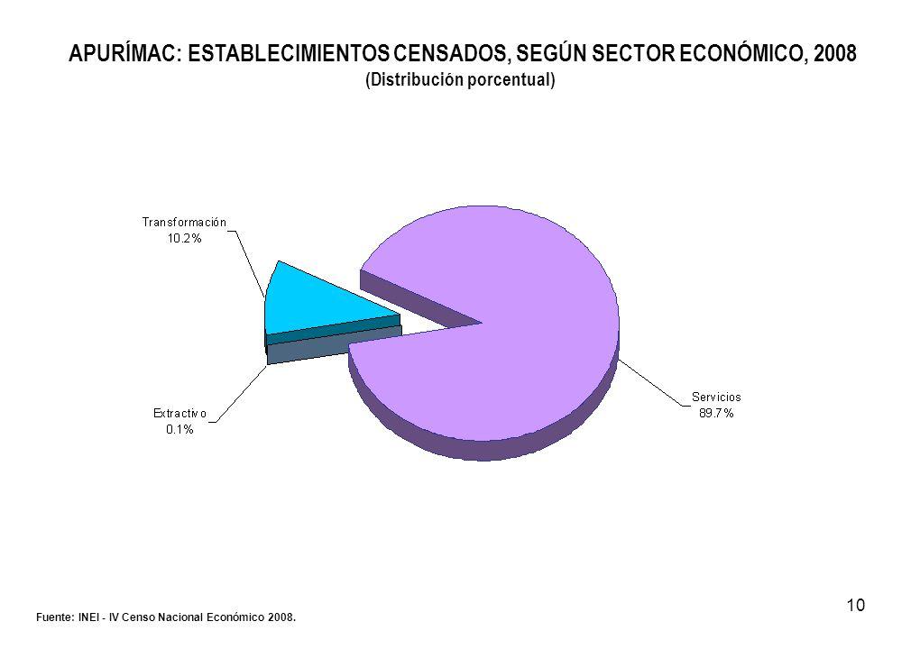 10 APURÍMAC: ESTABLECIMIENTOS CENSADOS, SEGÚN SECTOR ECONÓMICO, 2008 (Distribución porcentual) Fuente: INEI - IV Censo Nacional Económico 2008.