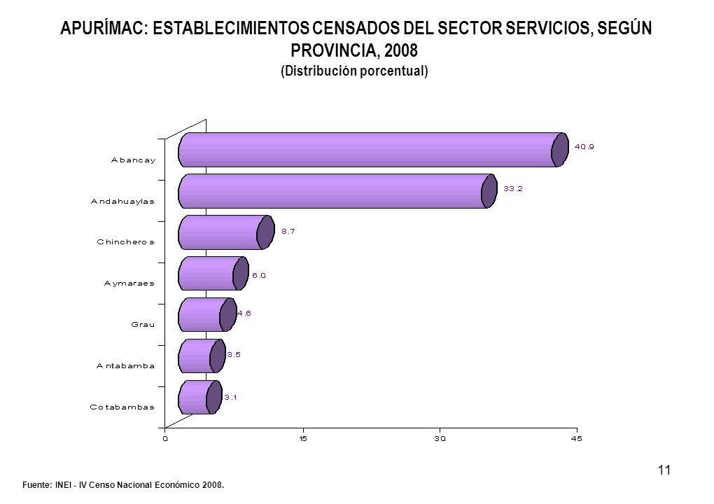 11 APURÍMAC: ESTABLECIMIENTOS CENSADOS DEL SECTOR SERVICIOS, SEGÚN PROVINCIA, 2008 (Distribución porcentual) Fuente: INEI - IV Censo Nacional Económic
