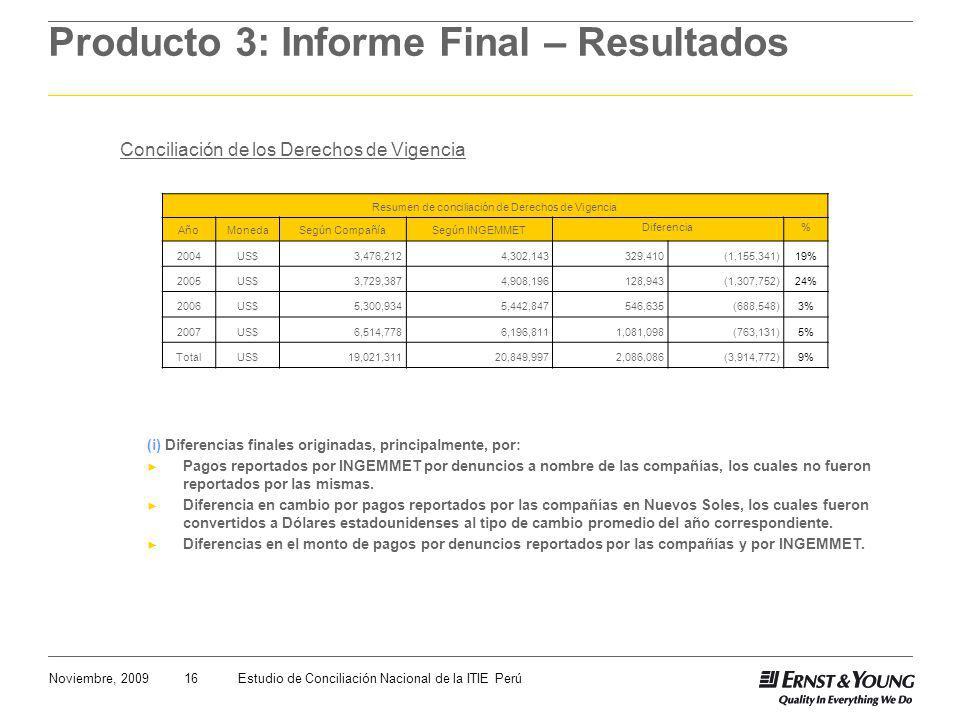 16Noviembre, 2009Estudio de Conciliación Nacional de la ITIE Perú Producto 3: Informe Final – Resultados Conciliación de los Derechos de Vigencia (i) Diferencias finales originadas, principalmente, por: Pagos reportados por INGEMMET por denuncios a nombre de las compañías, los cuales no fueron reportados por las mismas.