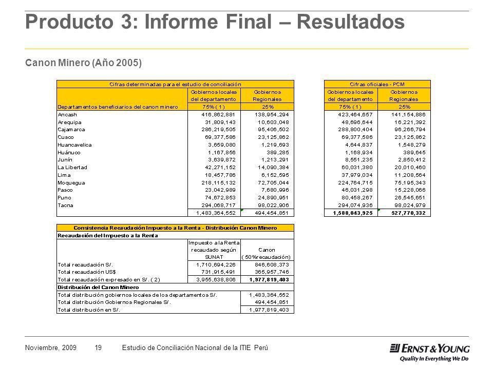19Noviembre, 2009Estudio de Conciliación Nacional de la ITIE Perú Producto 3: Informe Final – Resultados Canon Minero (Año 2005)