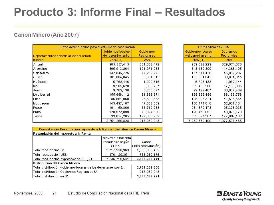21Noviembre, 2009Estudio de Conciliación Nacional de la ITIE Perú Producto 3: Informe Final – Resultados Canon Minero (Año 2007)