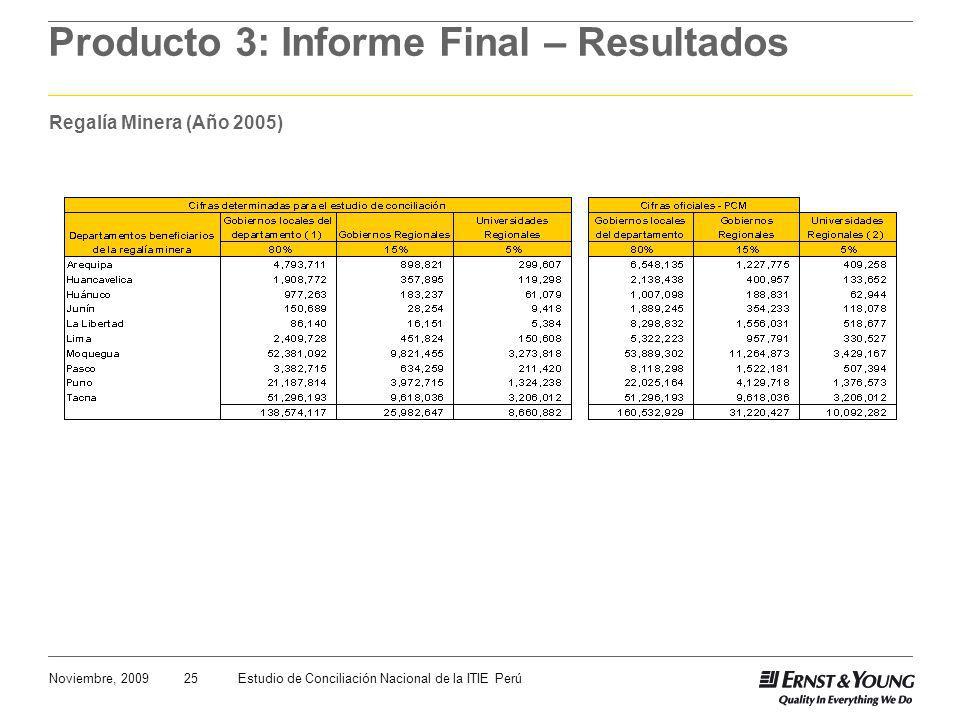 25Noviembre, 2009Estudio de Conciliación Nacional de la ITIE Perú Producto 3: Informe Final – Resultados Regalía Minera (Año 2005)