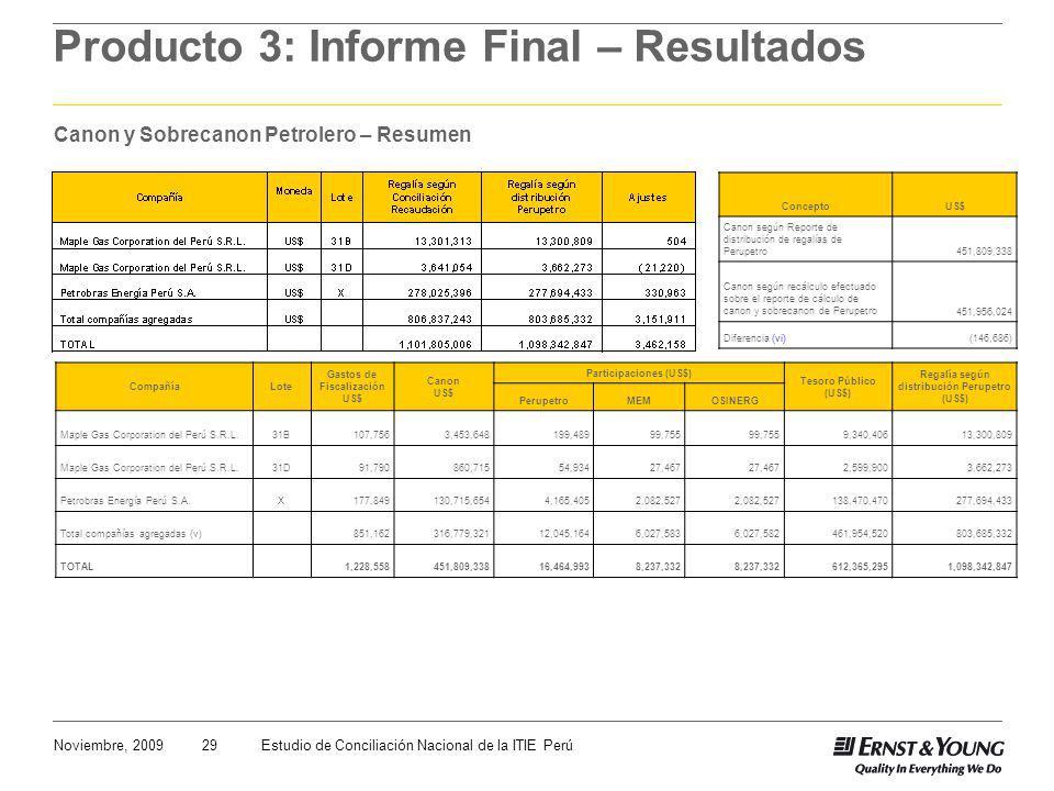 29Noviembre, 2009Estudio de Conciliación Nacional de la ITIE Perú Producto 3: Informe Final – Resultados Canon y Sobrecanon Petrolero – Resumen Compañ