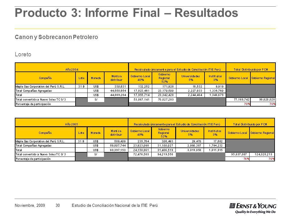 30Noviembre, 2009Estudio de Conciliación Nacional de la ITIE Perú Producto 3: Informe Final – Resultados Canon y Sobrecanon Petrolero Loreto