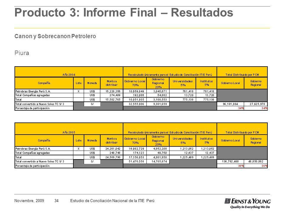 34Noviembre, 2009Estudio de Conciliación Nacional de la ITIE Perú Producto 3: Informe Final – Resultados Canon y Sobrecanon Petrolero Piura