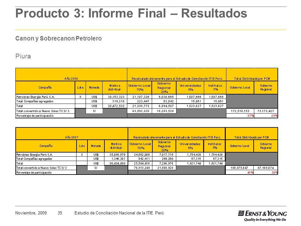 35Noviembre, 2009Estudio de Conciliación Nacional de la ITIE Perú Producto 3: Informe Final – Resultados Canon y Sobrecanon Petrolero Piura