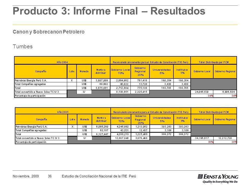 36Noviembre, 2009Estudio de Conciliación Nacional de la ITIE Perú Producto 3: Informe Final – Resultados Canon y Sobrecanon Petrolero Tumbes