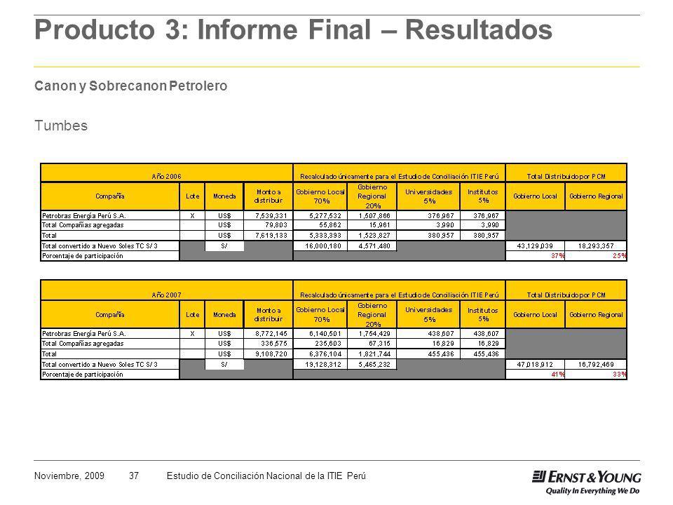 37Noviembre, 2009Estudio de Conciliación Nacional de la ITIE Perú Producto 3: Informe Final – Resultados Canon y Sobrecanon Petrolero Tumbes