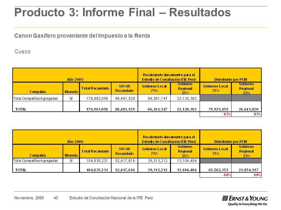 45Noviembre, 2009Estudio de Conciliación Nacional de la ITIE Perú Producto 3: Informe Final – Resultados Canon Gasífero proveniente del Impuesto a la