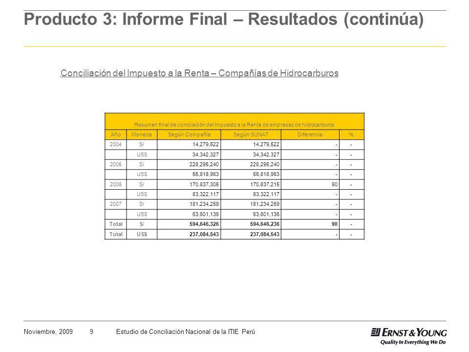 9Noviembre, 2009Estudio de Conciliación Nacional de la ITIE Perú Producto 3: Informe Final – Resultados (continúa) Conciliación del Impuesto a la Renta – Compañías de Hidrocarburos Resumen final de conciliación del Impuesto a la Renta de empresas de hidrocarburos AñoMonedaSegún CompañíaSegún SUNATDiferencia % 2004S/14,279,522 -- US$34,342,327 -- 2005S/228,295,240 -- US$55,818,963 -- 2006S/170,837,305170,837,21590- US$83,322,117 -- 2007S/181,234,259 -- US$63,601,136 -- TotalS/594,646,326594,646,23690- TotalUS$237,084,543 --