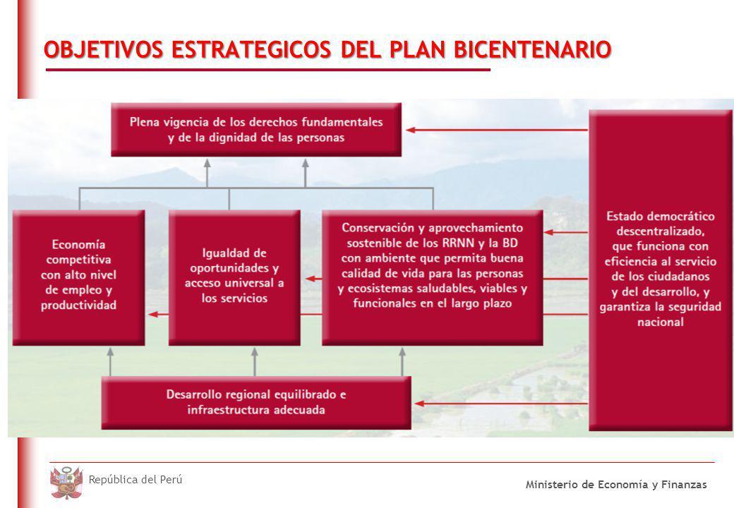 DO NOT REFRESH Ministerio de Economía y Finanzas República del Perú OBJETIVOS ESTRATEGICOS DEL PLAN BICENTENARIO