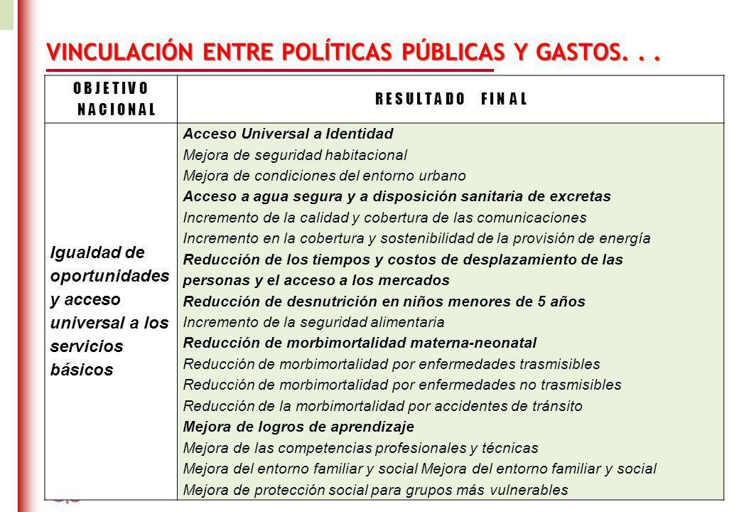 DO NOT REFRESH Ministerio de Economía y Finanzas República del Perú VINCULACIÓN ENTRE POLÍTICAS PÚBLICAS Y GASTOS...
