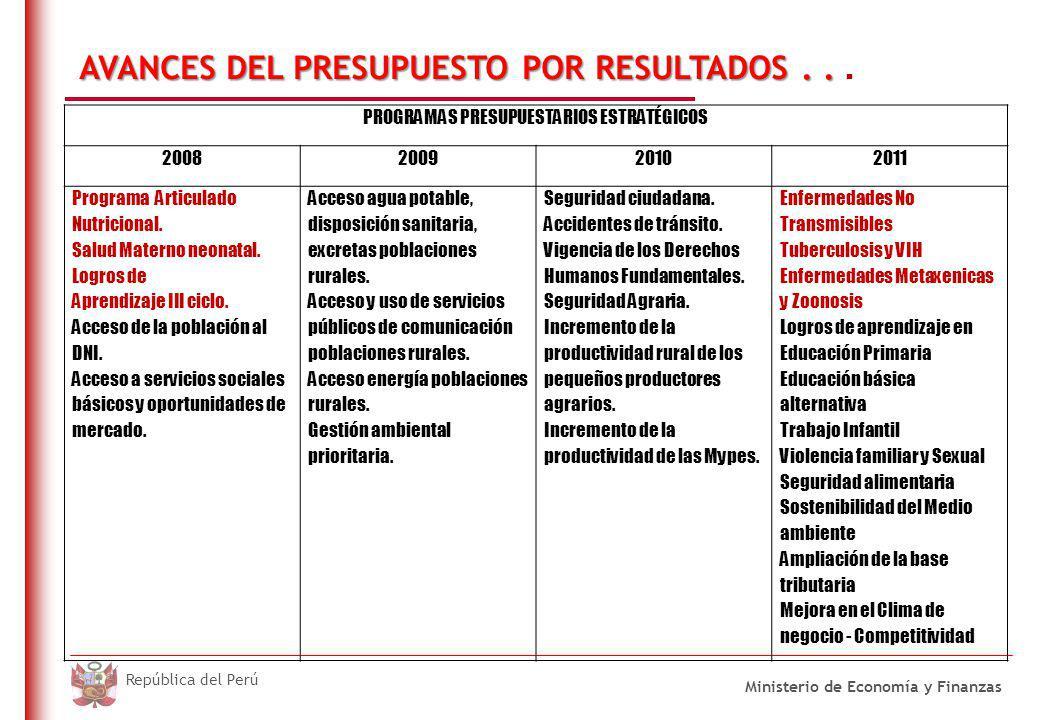 DO NOT REFRESH Ministerio de Economía y Finanzas República del Perú AVANCES DEL PRESUPUESTO POR RESULTADOS..