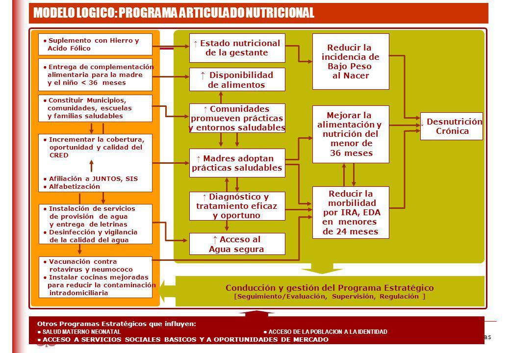 DO NOT REFRESH Ministerio de Economía y Finanzas República del Perú Desnutrición Crónica Reducir la morbilidad por IRA, EDA en menores de 24 meses Mej