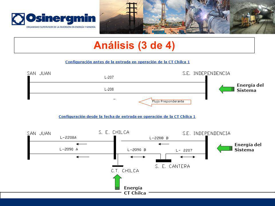 Análisis (3 de 4) Configuración antes de la entrada en operación de la CT Chilca 1 Configuración desde la fecha de entrada en operación de la CT Chilca 1 L-207 L-208 Energía del Sistema Flujo Preponderante Energía del Sistema Energía CT Chilca